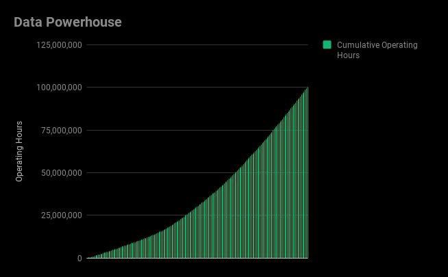 Data Powerhouse